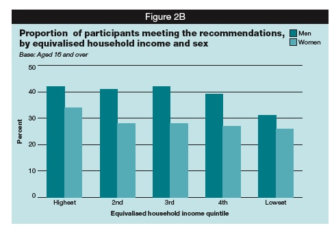 By income and sex